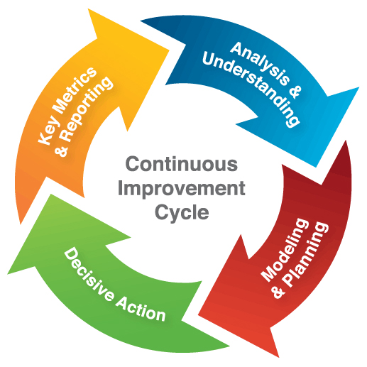 Continuous Improvement with edTactics